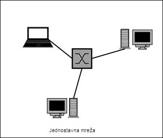 Jednostavna mreža