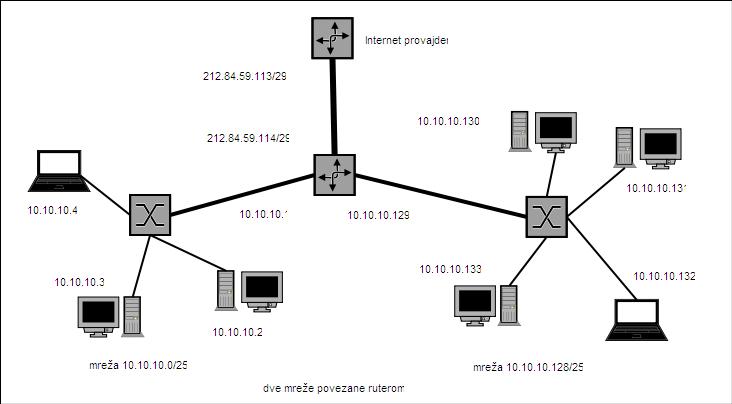 Dve mreže povezane ruterom